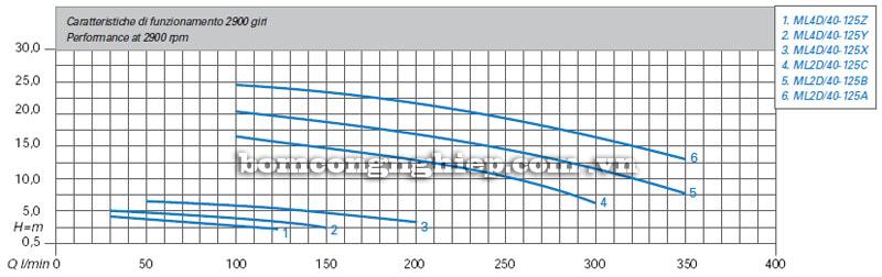 Máy bơm nước Matra ML4D-40 biểu đồ hoạt động