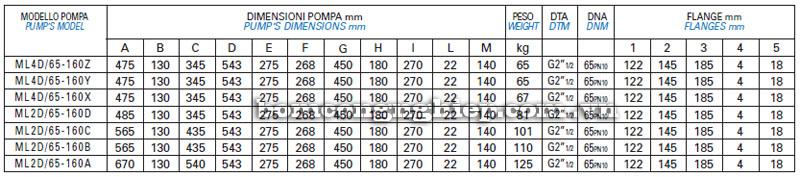 Máy bơm nước Matra ML4D-65 bảng thông số kích thước