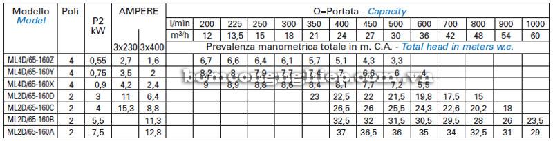Máy bơm nước Matra ML4D-65 bảng thông số kỹ thuật