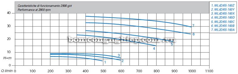 Máy bơm nước Matra ML4D-65 biểu đồ hoạt động