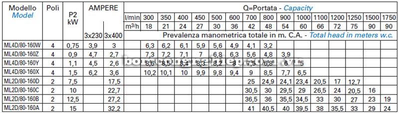 Máy bơm nước Matra ML4D-80 bảng thông số kỹ thuật
