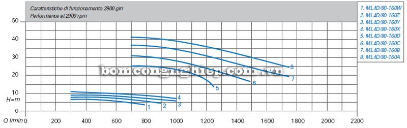 Máy bơm nước Matra ML4D-80 biểu đồ hoạt động