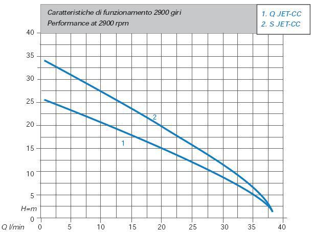 Máy bơm nước Matra Q-Jet biểu đồ thông số hoạt động