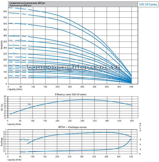 Máy bơm nước Matra S6X-24 biểu đồ hoạt động