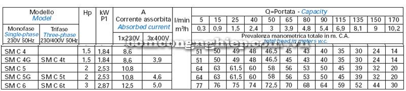 Máy bơm nước Matra SM-B Máy bơm nước Matra SM-A Máy bơm nước Matra SM-A bảng thông số kỹ thuật