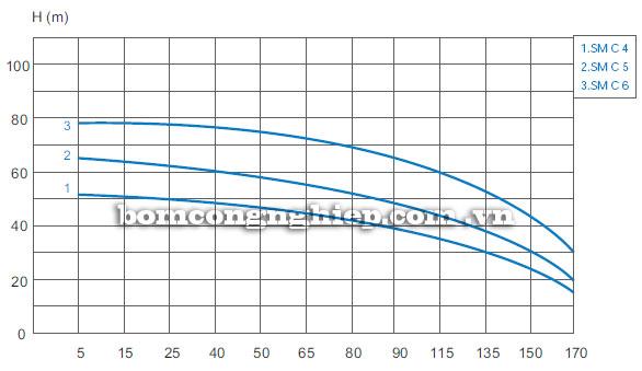 Máy bơm nước Matra SM-B Máy bơm nước Matra SM-A Máy bơm nước Matra SM-A biểu đồ hoạt động