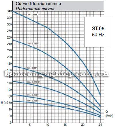 Máy bơm nước Matra ST-05 biểu đồ hoạt động