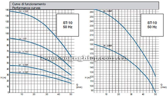 Máy bơm nước Matra ST-10 biểu đồ hoạt động