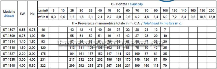 Máy bơm nước Matra ST-18 bảng thông số kỹ thuật