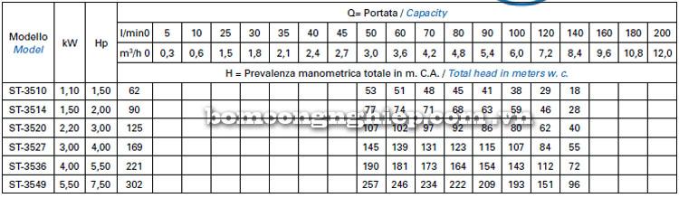 Máy bơm nước Matra ST-35 bảng thông số kỹ thuật