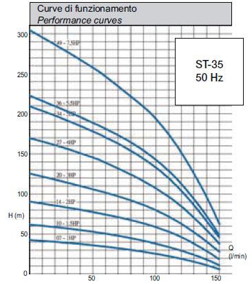 Máy bơm nước Matra ST-35 biểu đồ hoạt động