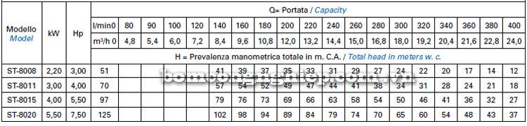 Máy bơm nước Matra ST-80 bảng thông số kỹ thuật
