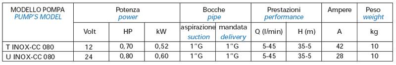 Máy bơm nước Matra T-INOX bảng thông số kỹ thuật