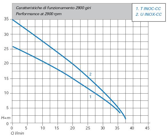 Máy bơm nước Matra T-INOX biểu đồ thông số hoạt động