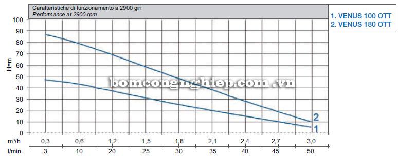Máy bơm nước Matra VENUS biểu đồ hoạt động