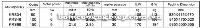 Máy bơm nước thả chìm Lucky-Pro KRS bảng thông số kỹ thuật