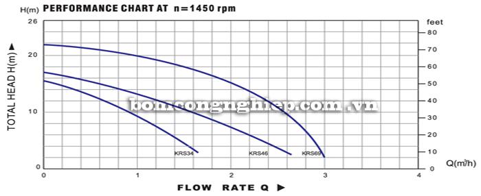 Máy bơm nước thả chìm Lucky-Pro KRS biểu đồ hoạt động
