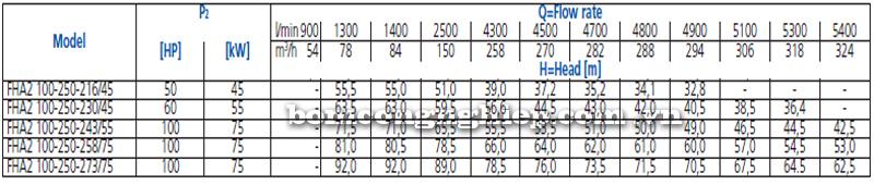 Máy bơm nước Ebara FHA 100-250 bảng thông số kỹ thuật