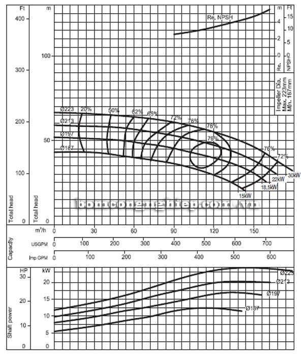 Máy bơm nước Ebara FHA 65-200 biểu đồ hoạt động