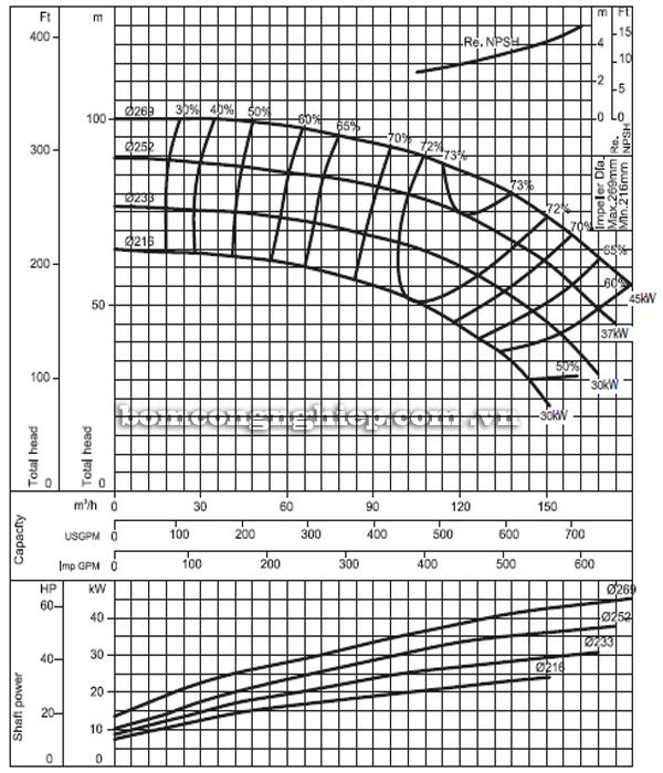 Máy bơm nước Ebara FHA 65-250 biểu đồ hoạt động