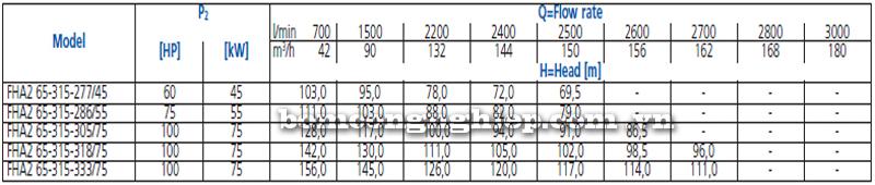 Máy bơm nước Ebara FHA 65-315 bảng thông số kỹ thuật