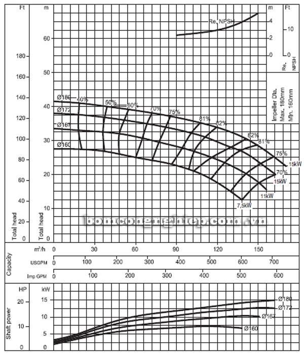 Máy bơm nước Ebara FHA 80-160 biểu đồ hoạt động