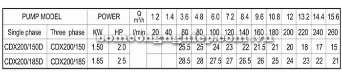 Máy bơm nước Lucky-Pro 2CDX bảng thông số kỹ thuật
