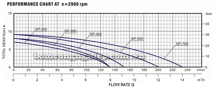 Máy bơm nước Lucky-Pro GP 250 biểu đồ hoạt động