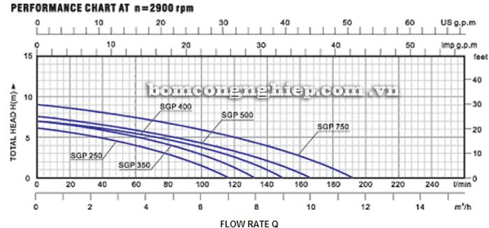 Máy bơm nước Lucky-Pro GPS 250 biểu đồ hoạt động