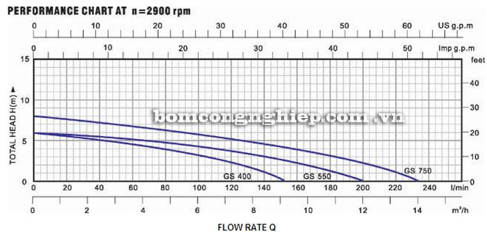 Máy bơm nước Lucky-Pro GS 400 biểu đồ hoạt động
