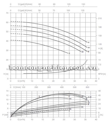Máy bơm nước Pentax CM 32-200 biểu đồ hoạt động