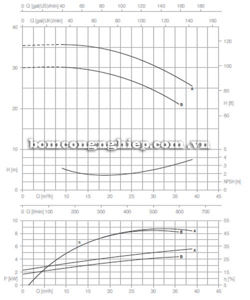Máy bơm nước Pentax CM 40-160A biểu đồ hoạt động