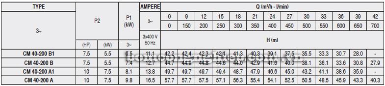 Máy bơm nước Pentax CM 40-200 bảng thông số kỹ thuật