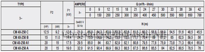 Máy bơm nước Pentax CM 40-250 bảng thông số kỹ thuật