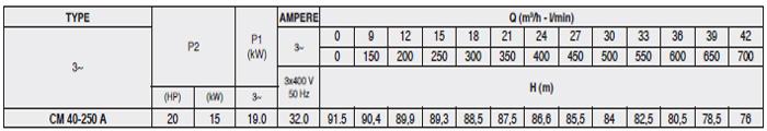 Máy bơm nước Pentax CM 40-250A bảng thông số kỹ thuật
