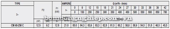 Máy bơm nước Pentax CM 40-250C bảng thông số kỹ thuật