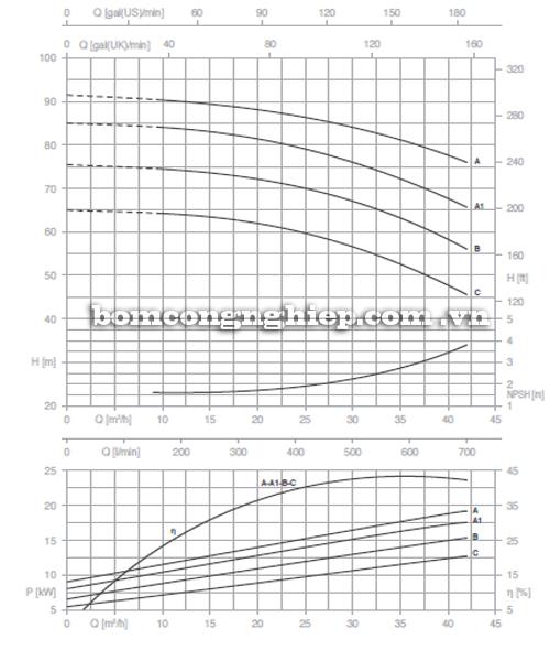 Máy bơm nước Pentax CM 40-250C biểu đồ hoạt động