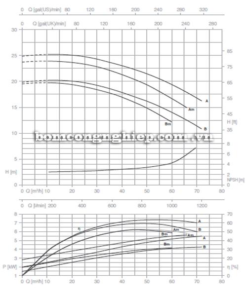 Máy bơm nước Pentax CM 50-125 biểu đồ hoạt động