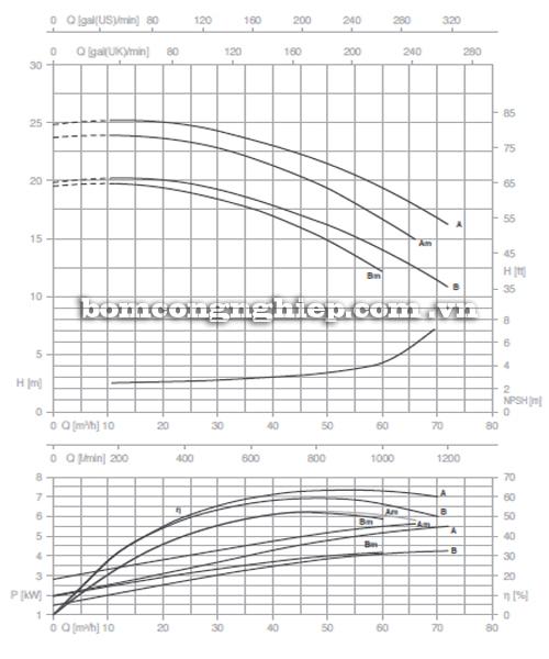 Máy bơm nước Pentax CM 50-125B biểu đồ hoạt động