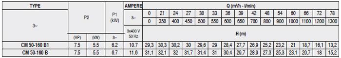 Máy bơm nước Pentax CM 50-160B bảng thông số kỹ thuật