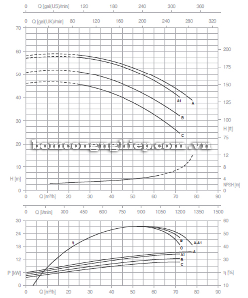 Máy bơm nước Pentax CM 50-200 biểu đồ hoạt động