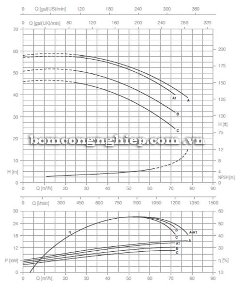 Máy bơm nước Pentax CM 50-200A biểu đồ hoạt động
