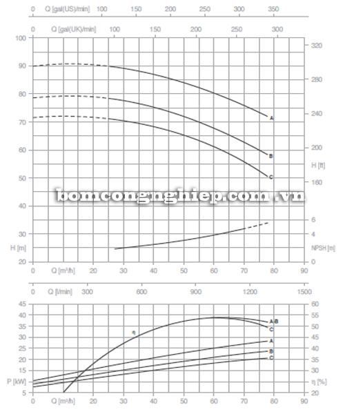 Máy bơm nước Pentax CM 50-250A biểu đồ hoạt động