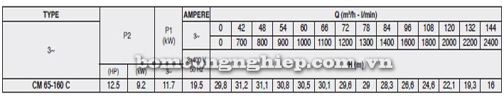 Máy bơm nước Pentax CM 65-160C bảng thông số kỹ thuật