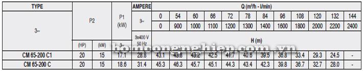 Máy bơm nước Pentax CM 65-200C bảng thông số kỹ thuật
