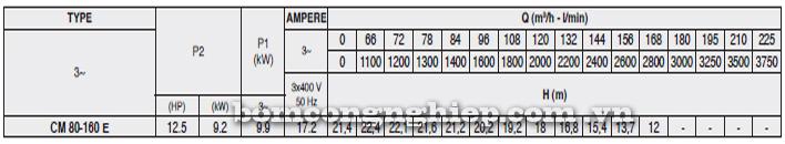 Máy bơm nước Pentax CM 80-160E bảng thông số kỹ thuật