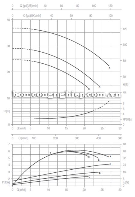 Máy bơm Pentax CM 32-160 biểu đồ hoạt động