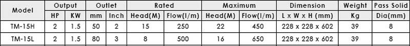 Máy bơm axit lỏng APP TM-15 bảng thông số kỹ thuật