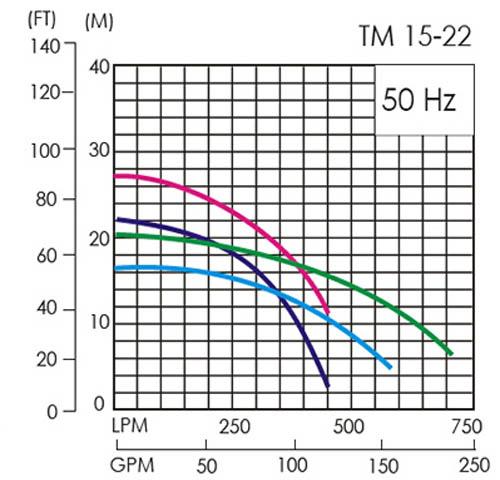 Máy bơm axit lỏng APP TM-15 biểu đồ hoạt động