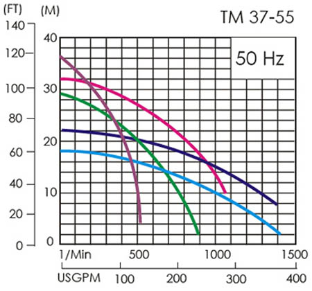 Máy bơm axit lỏng APP TM-55 biểu đồ thông số hoạt động